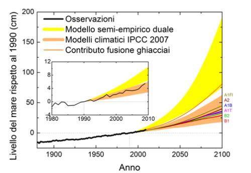 L'aumento del livello medio globale del mare (rispetto al 1990) osservato dal 1880 al 2009 e le proiezioni per il ventunesimo secolo basate sul modello semi-empirico duale confrontate con quelle ottenute con i modelli climatici dell'IPCC per il rapporto del 2007 (scenari SRES). Il quarto rapporto IPCC ha anche stimato il contributo proveniente dalla fusione dei ghiacciai continentali.