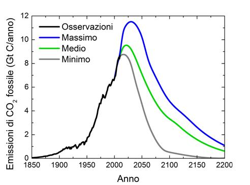 Le emissioni globali di CO2 di origine fossile dal 1850 al 2007 e gli scenari di emissione per il ventesimo e ventunesimo secolo compatibili con l'esaurimento dei combustibili fossili convenzionali.
