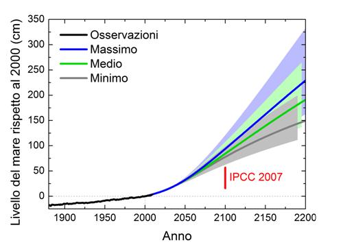 Le osservazioni dell'innalzamento del livello del mare dal 1880 al 2009 rispetto al 2000 e le proiezioni per l'attuale e il prossimo secolo ottenute con gli scenari di figura 2 e il modello semi-empirico duale. La barra verticale rossa mostra le proiezioni dell'IPCC 2007 per il 2100 senza il contributo dovuto alla fusione dei ghiacciai continentali.