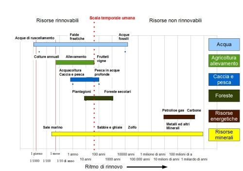 Rinnovabilità