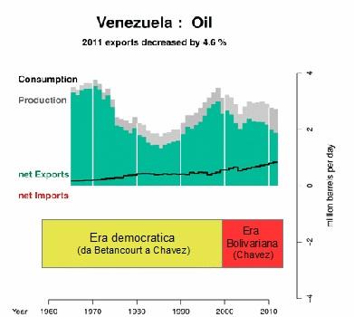 Produzione di petrolio e regimi politici nel Venezuela contemporaneo
