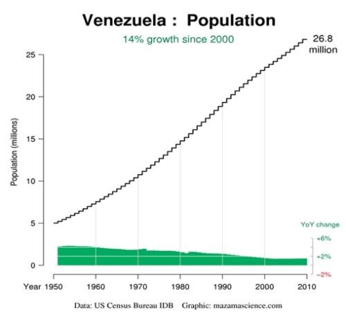 Crescita demografica in Venezuela dal 1950 ad oggi.
