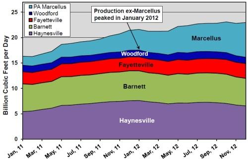 Evoluzione della produzione dei giacimenti di gas di scisto negli Stati Uniti, che costituiscono l'80% della produzione totale di gas di scisto. Fonte: J. David Hughes