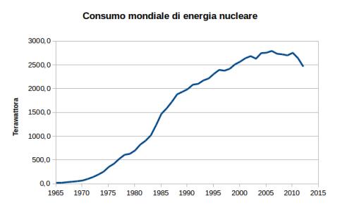 storico consumo nucleare