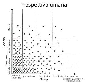 prospettivaumana