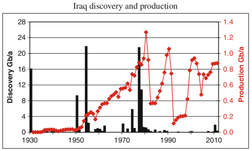 iraq discovery and production