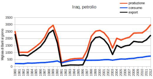 iraq grafico petrolio