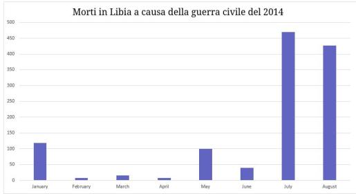 libia body count