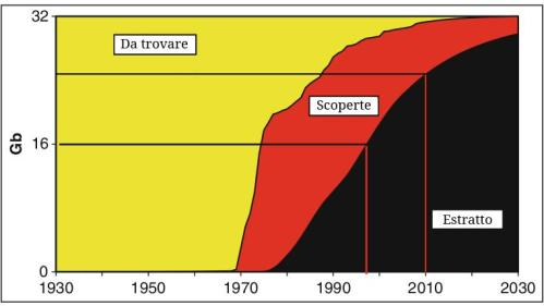 UK curve di esaurimento