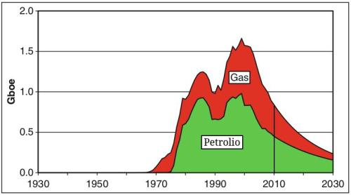 UK gas-oil