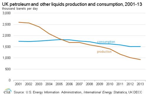 UK petroleum_production_consumption
