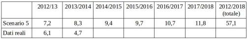 uk table revenues