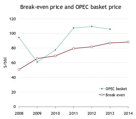 break-even fiscal price