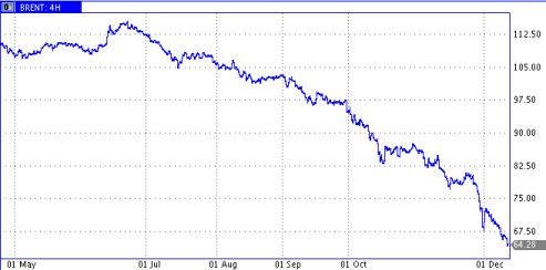 brent collapse 2014