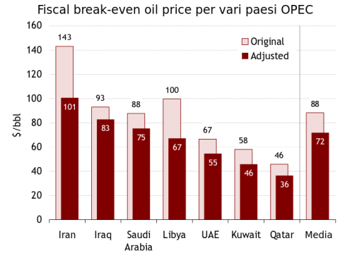 fiscal break even oil price 2