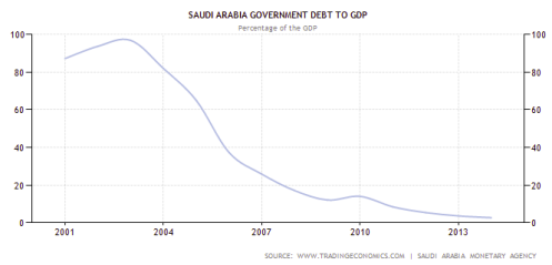 saudi debt on gdp