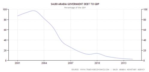 saudi debt on gdp