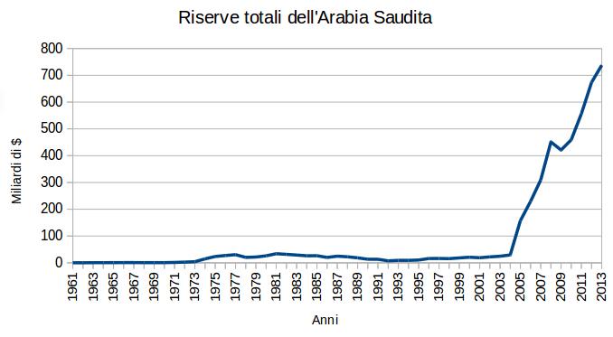 La prima guerra del peak oil for La capitale dell arabia saudita