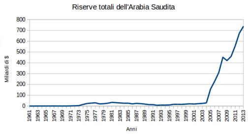 saudi total reserves