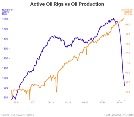 oil rigs eand production