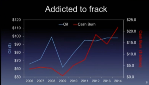 oil price vs cash burn