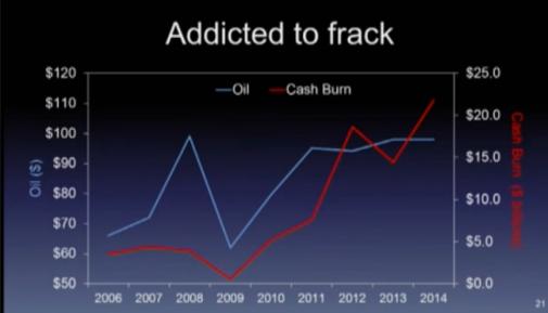 oil price vs cash burn