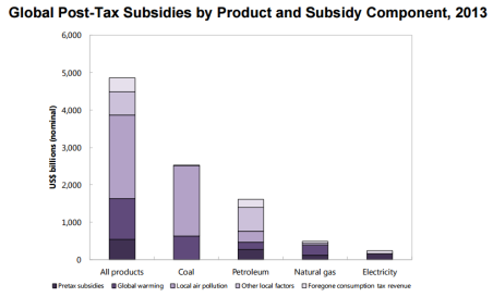 Subsidies by product