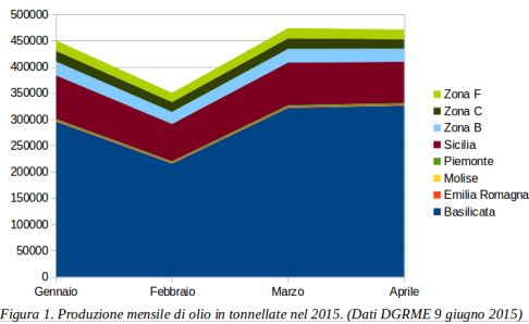 fig 1 production oil italy 1q 2015