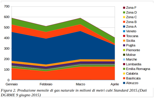 fig 2 production natural gas italy 1q-2015