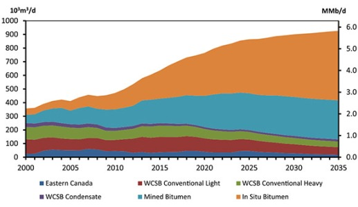 canada oil sands historical and projections