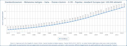Standardizzazioni_-_Melanoma_maligno_-_Italia_-_Donne+Uomini_-_0-99_-_Popolaz._standard_Europea_(per_100.000_abitanti)
