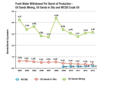 Water efficiency tar sands