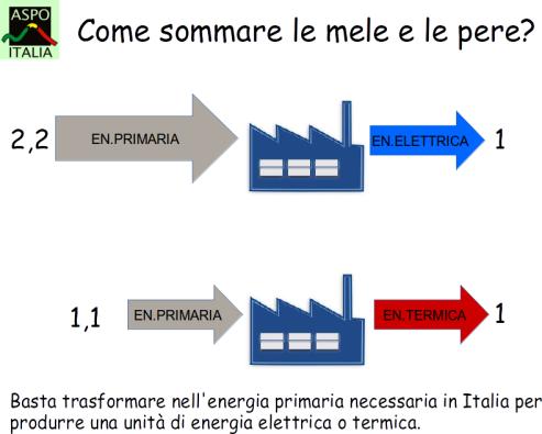 in energia primaria