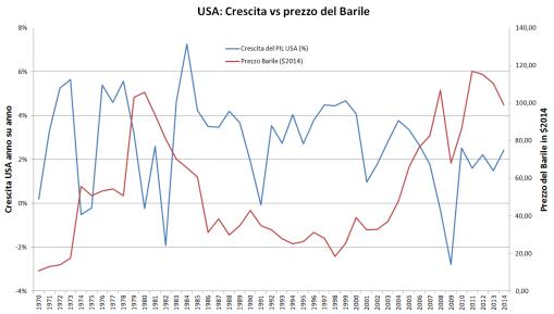 Crescita vs prezzo barile