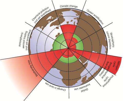 planetaryboundaries
