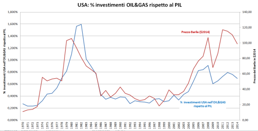 USA investment oil&gas