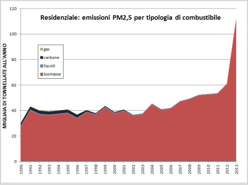 PM25_residenziale_emissioni_combustibile_2013