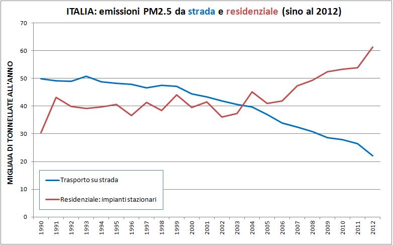 https://aspoitalia.files.wordpress.com/2015/12/pm25_strada_residenziale_20121.png