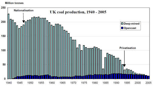uk coal production