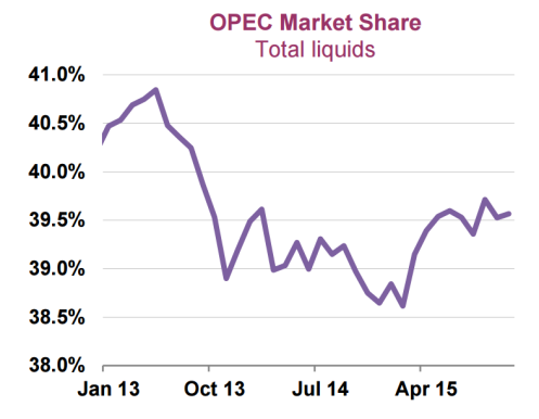 omr 12-2015 opec market share