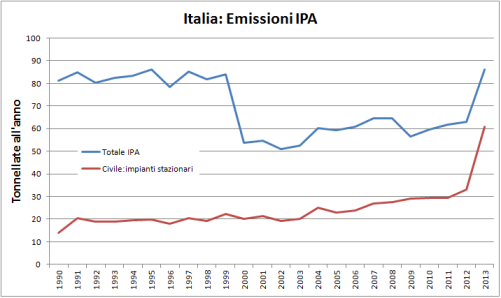 storico emissioni IPA