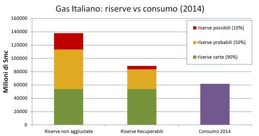 gas italiano riserve-consumi