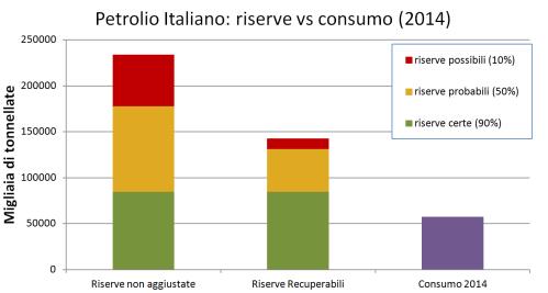 petrolio italiano riserve-consumi