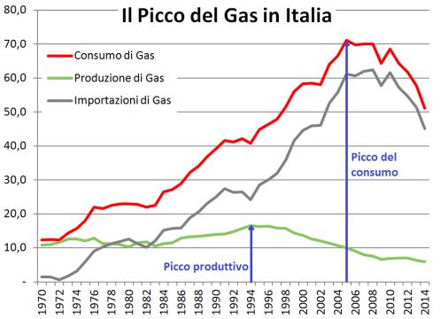 picco del gas in Italia