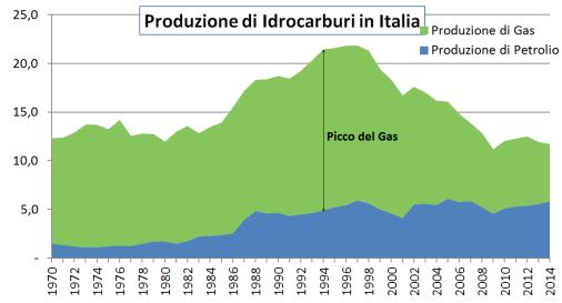 produzione di idrocarburi in Italia