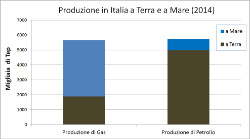 produzione in terra e mare