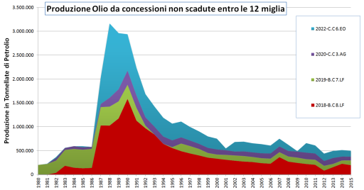 produzione petrolio concessioni non scadute
