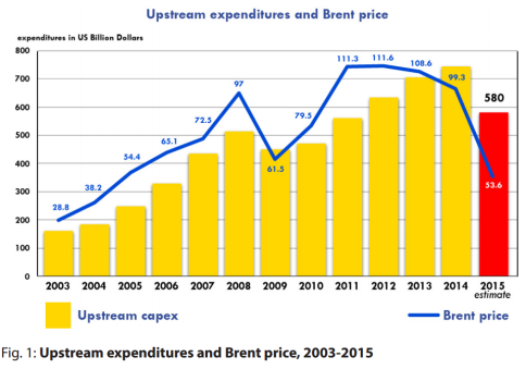 upstream expenditures