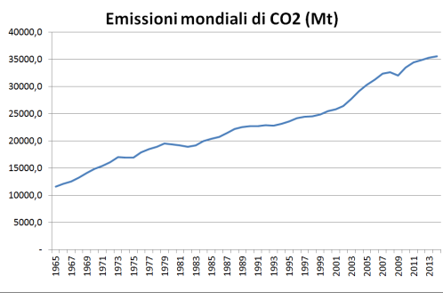 world primary COe emissions until 2014