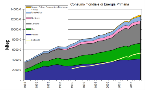 world primary energy until 2014